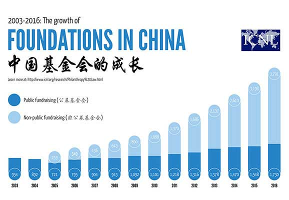 The Growth of Foundations in China