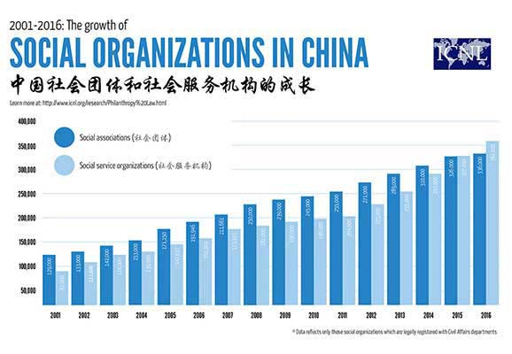 The Growth of Social Organizations in China