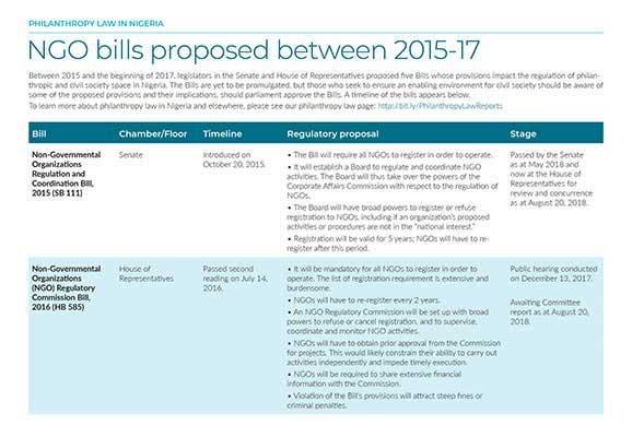 Factsheet: NGO Bills Proposed in Nigeria Between 2015-17