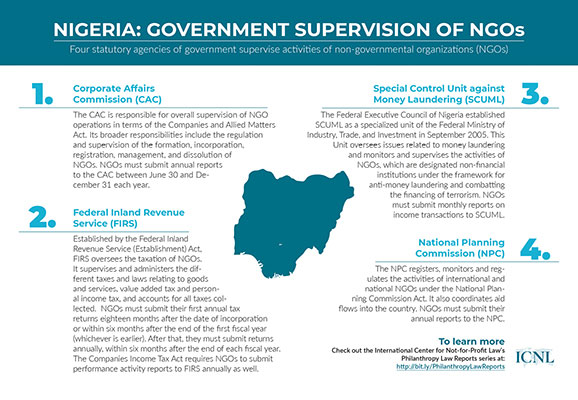 Infographic: Government Supervision of NGOs in Nigeria