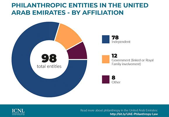 Infographic: UAE Philanthropic Entities (by Affiliation)