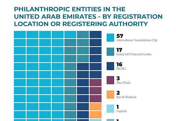 Infographic: UAE Philanthropic Entities (by Location)