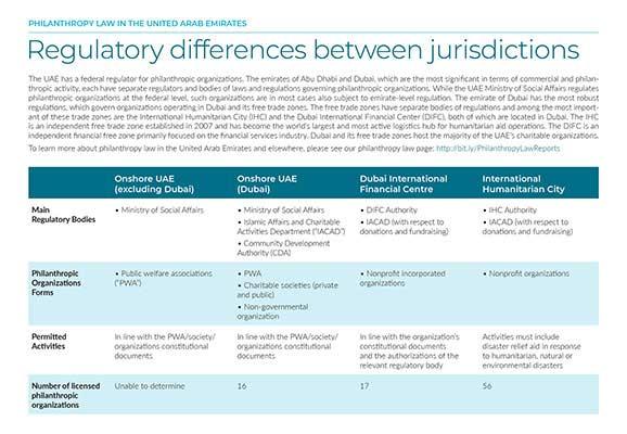 Factsheet: Regulatory Differences Between UAE Jurisdictions