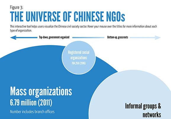 The Universe of Chinese NGOs
