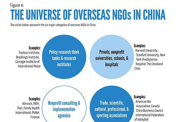 The Universe of Overseas NGOs in China